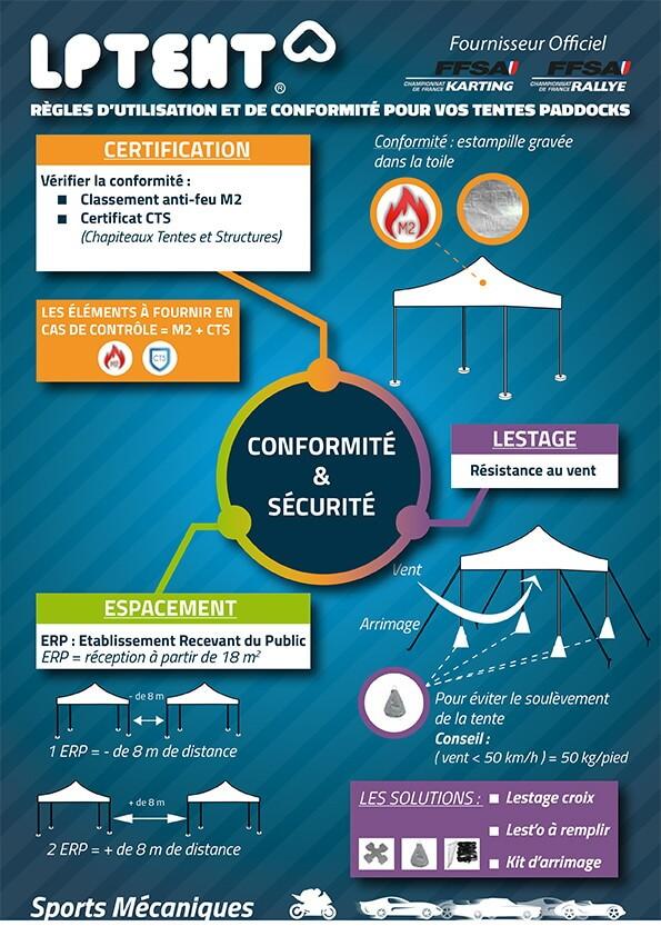 Infographie Sécurité pour votre tente paddock